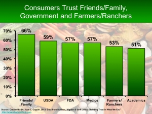 Who do consumers trust 1