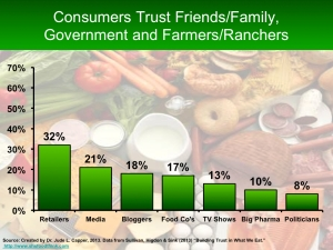 Who do consumers trust 2
