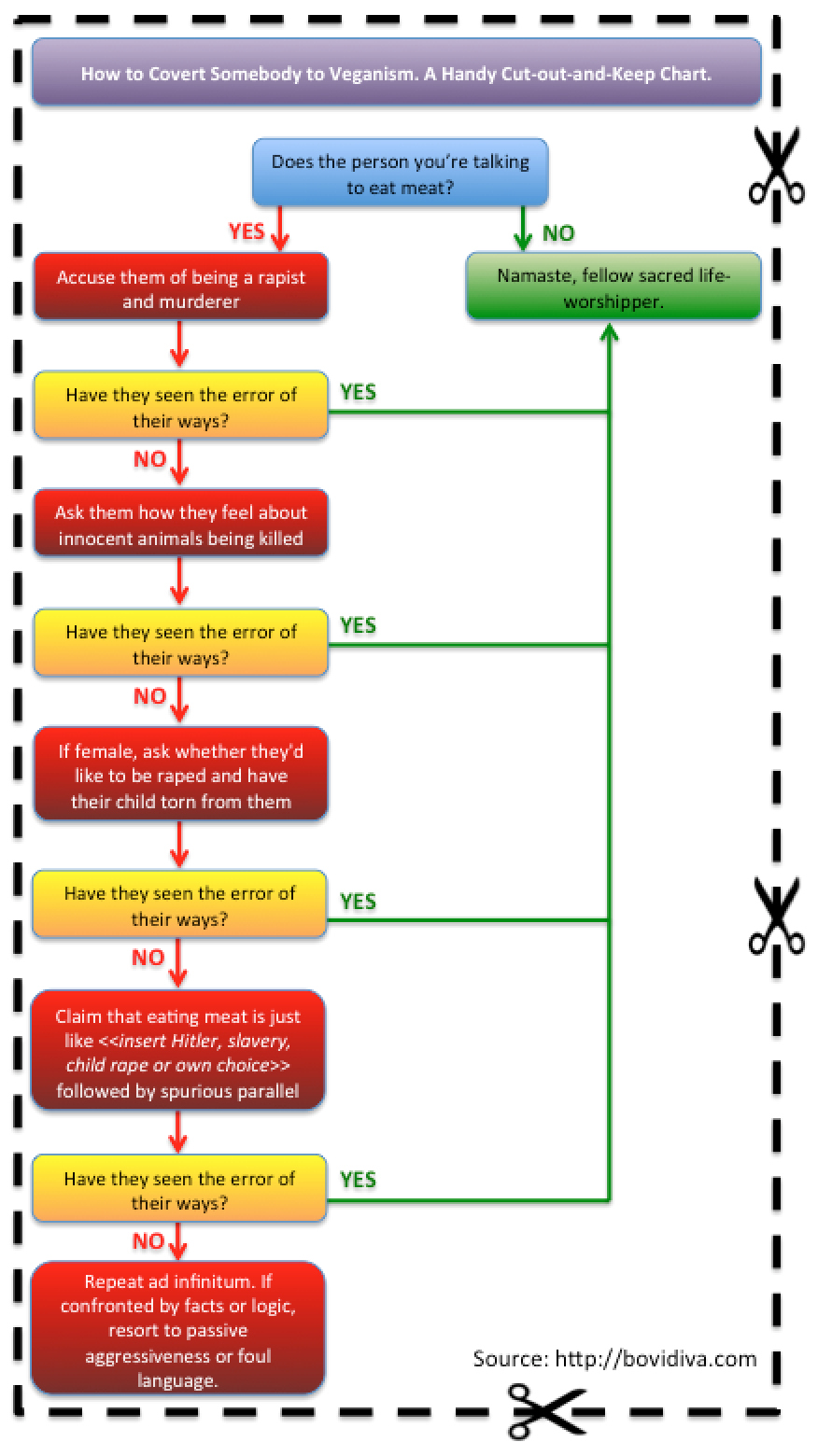 Animal welfare bovidiva vegan flow chart geenschuldenfo Images
