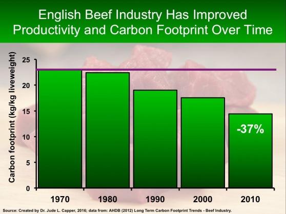 uk-historical-beef-carbon-footprint