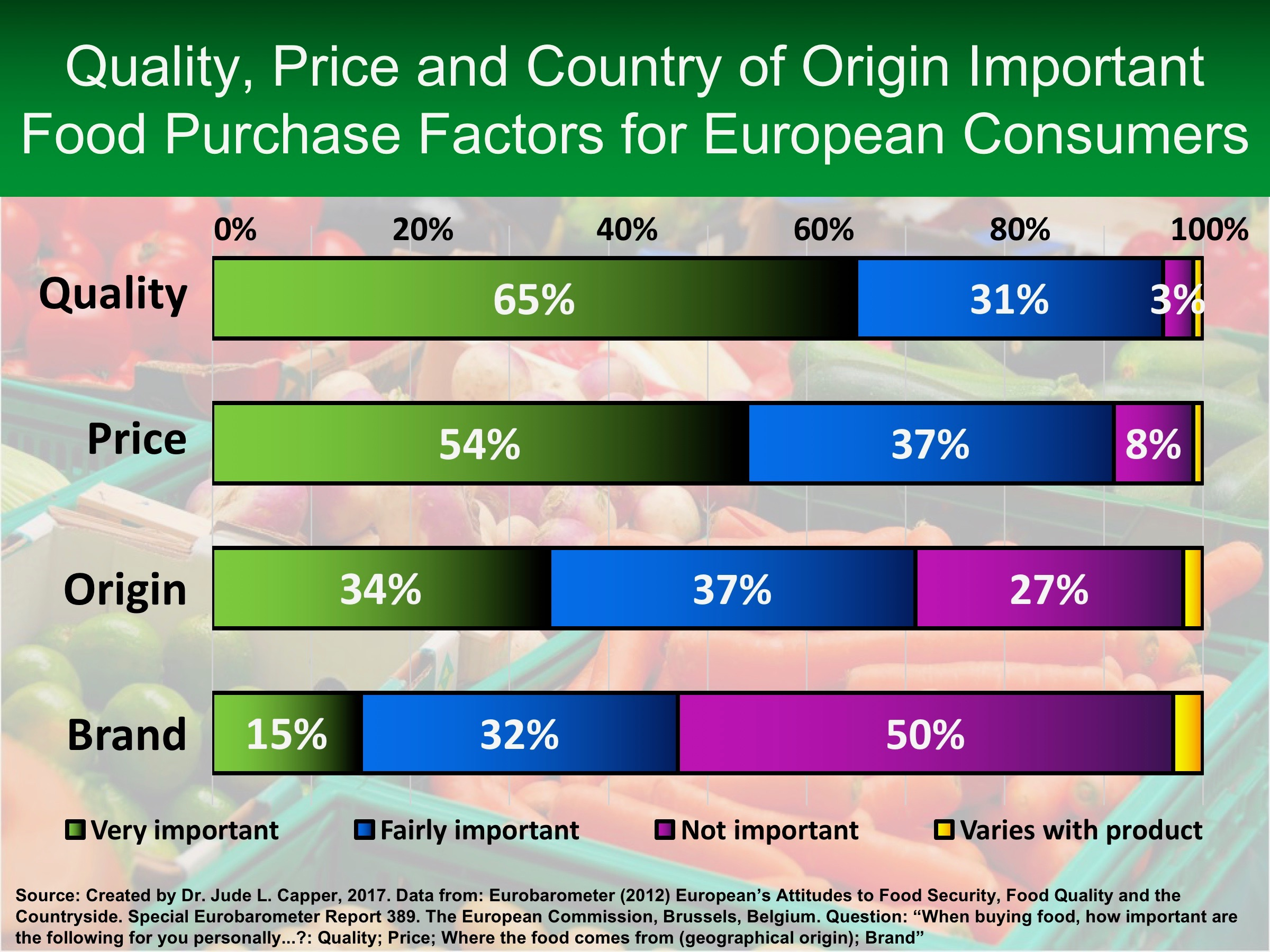 Food purchases for EU consumers